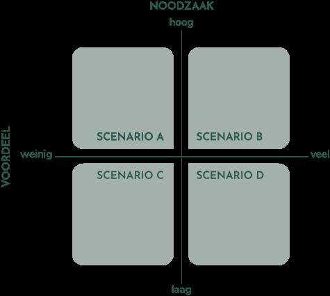 Scenario online leren